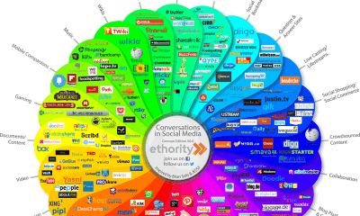 Social Media Prisma: Neue Deutsche Version 4.0 [Infographic]