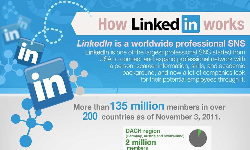 Linkedin so funktioniert das business netzwerk infografik for Business netzwerk